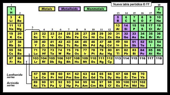 Tabla periodica con metales no metales y metaloides gallery tabla periodica de los elementos metales no metales images tabla periodica elementos metales no metales choice urtaz Images
