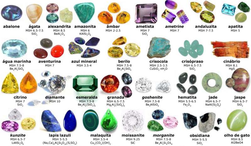 Resultado de imagen de minerales con sus nombres